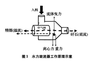 由于结构差异,水力旋流器的工作原理与重介质旋流器