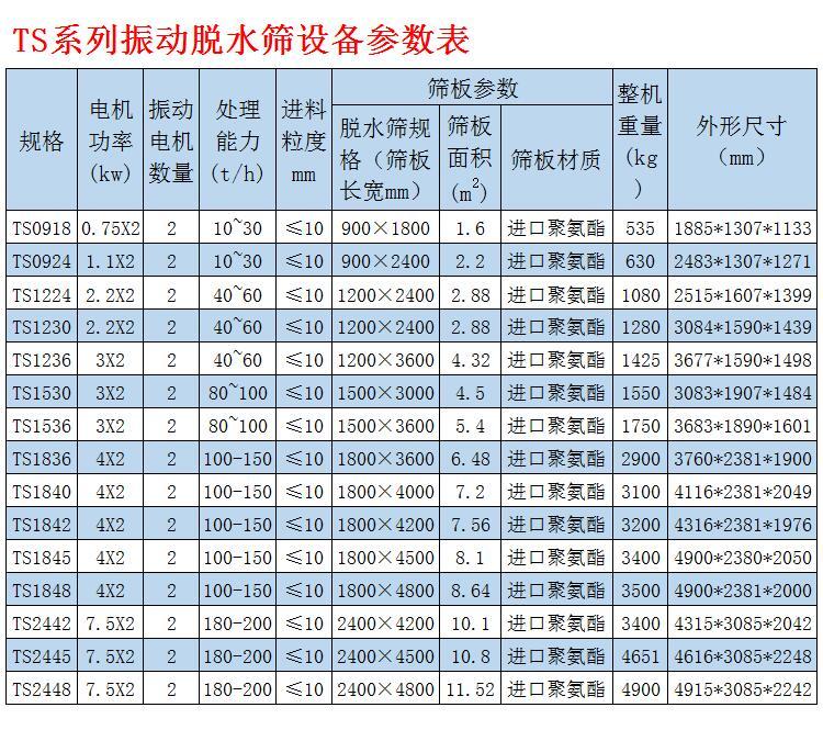 脱水筛型号参数表